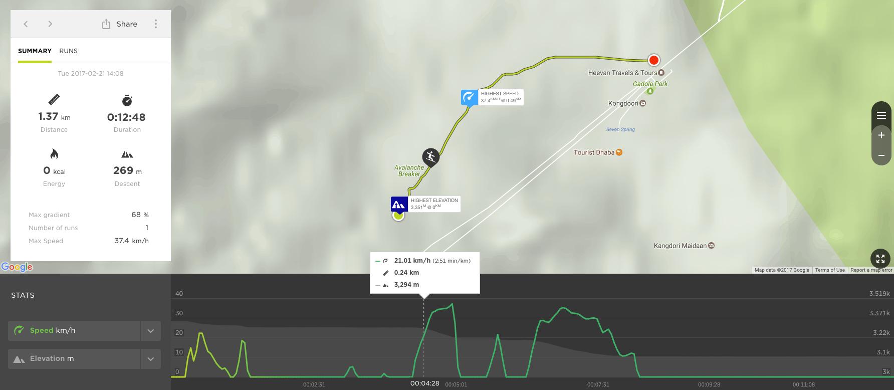 TomTom Adventurer Data Analytics